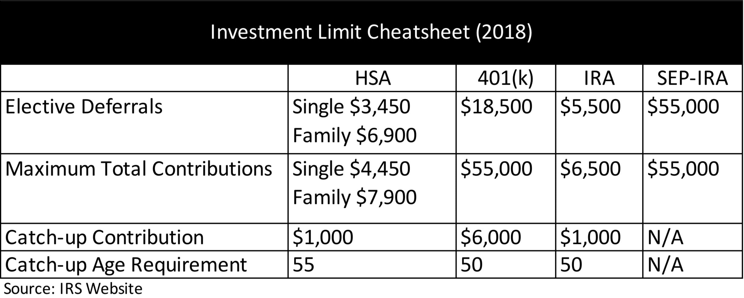 Retirement Account Contribution Limits