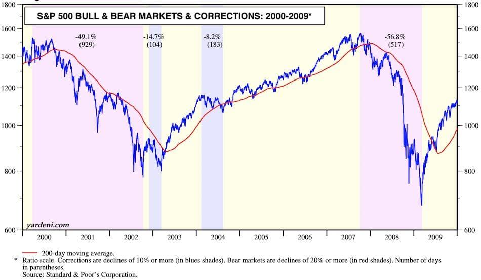 2000 - 2009 corrections